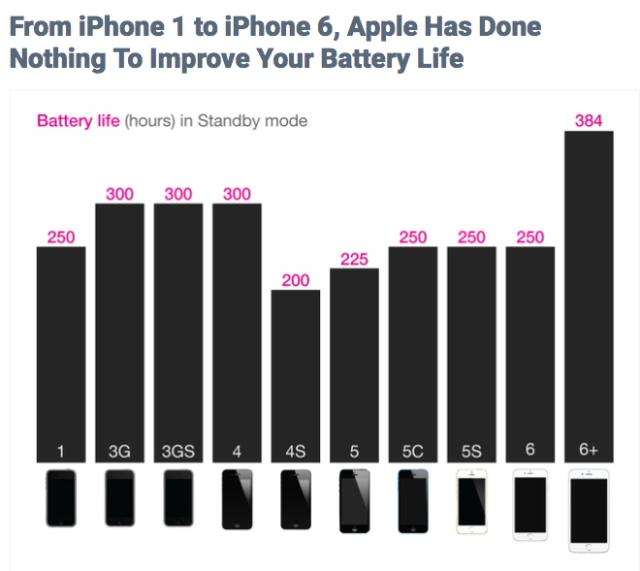 各世代iPhone待機時間(分鐘)
