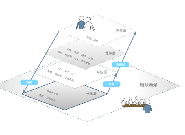 附圖:願景、智慧城市與資通訊關係圖