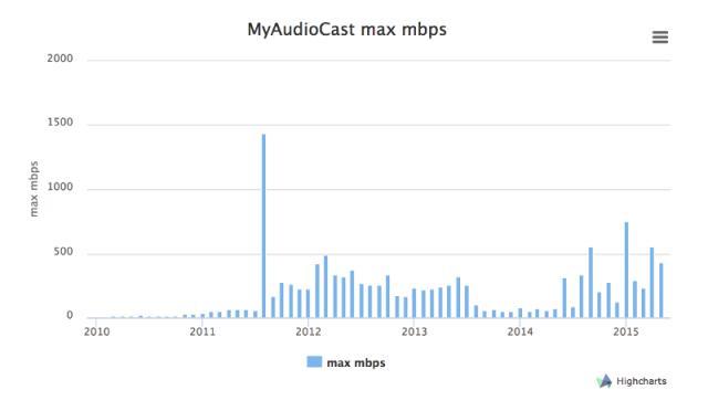 MyAudioCast05