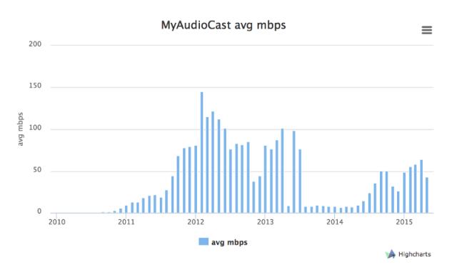 MyAudioCast04