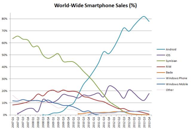 手機系統市佔率變化圖。來源:Wikipedia