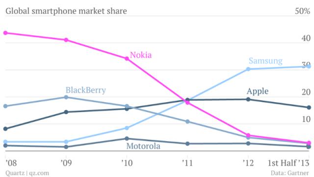 global-smartphone-market-share-samsung-apple-nokia-blackberry-motorola_chartbuilder_001