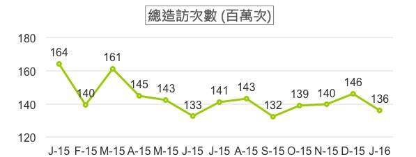%YoY:-17.3%