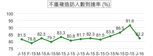 %YoY:-1.5%