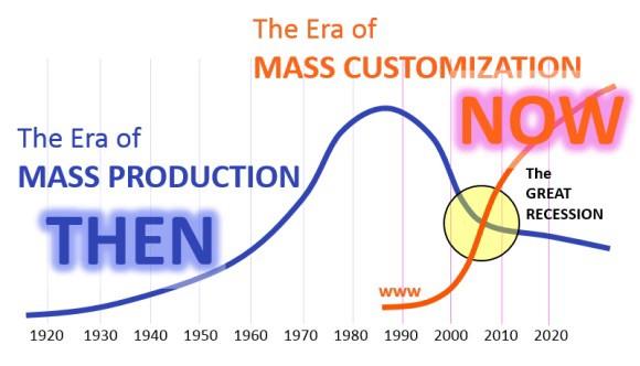 大量客製化已是大勢所趨