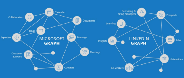 linkedin-microsoft-graphs