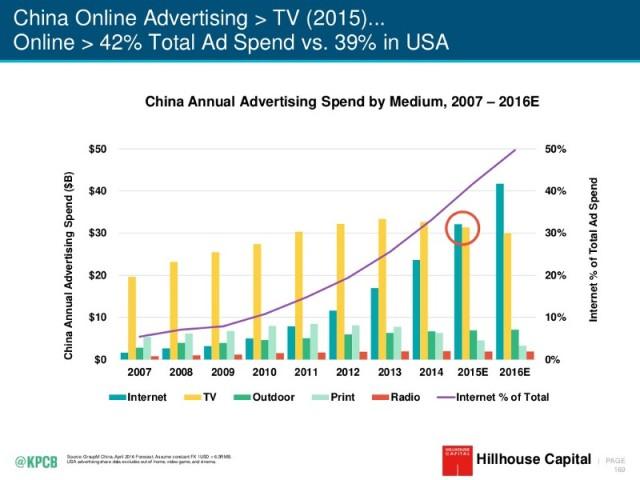 2016-internet-trends-report-169-1024