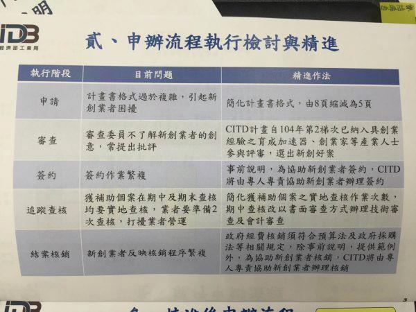 2016.08.09 創新補助的簡化辦法最新出爐,表列工業局CITD的改善部分