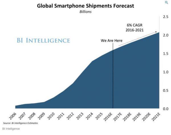 smartphone_forecast
