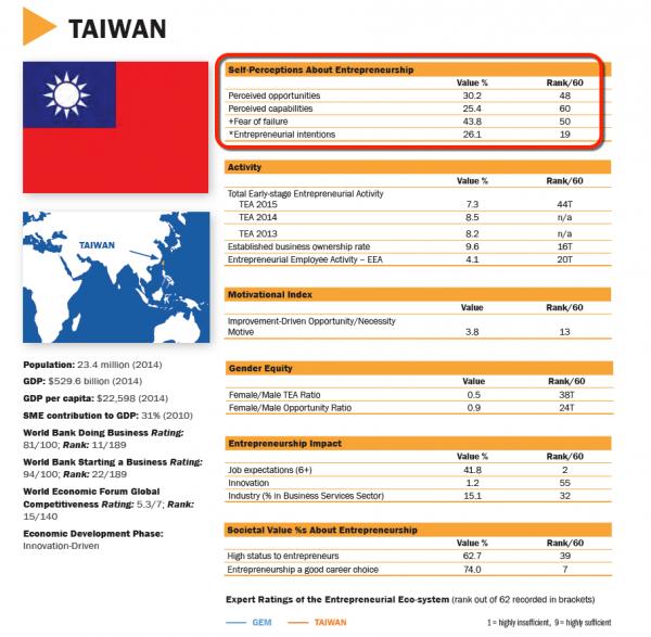 全球創業觀察報告,有關感知創業機會與感知創業能力的評比,台灣排名非常不理想。